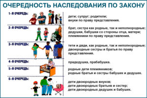 Очередь наследников в Украине