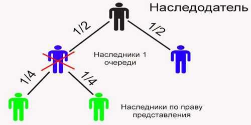 Наследство по закону в Украине