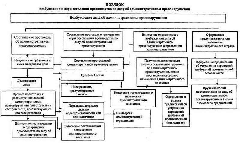 Что делать если при карантине составили протокол об административном правонарушении