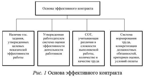 Подписание контракта с ВУЗом