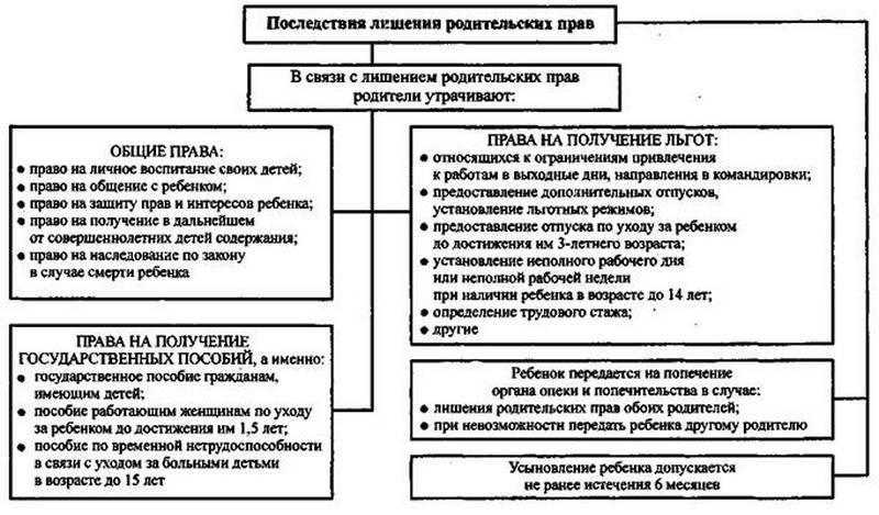 Лишение родительских прав в Украине